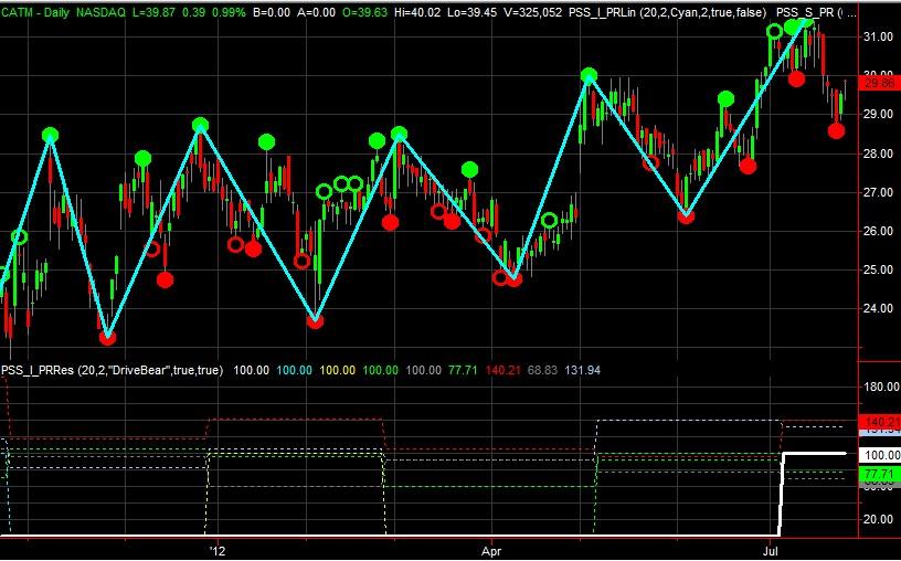 TradeStation,MultiCharts,Interactive Broker(IB) consulting, Trading