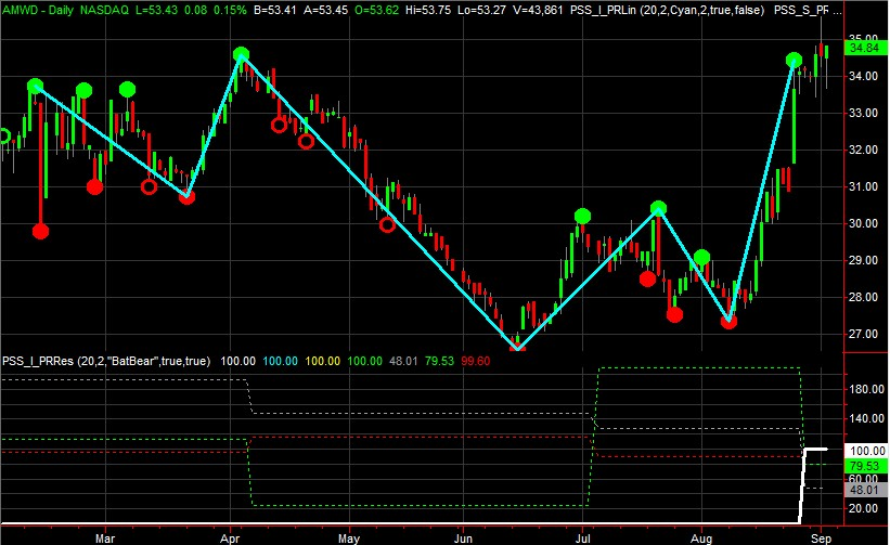 PSS Chart Pattern Recognition Engine (PssCPRE)